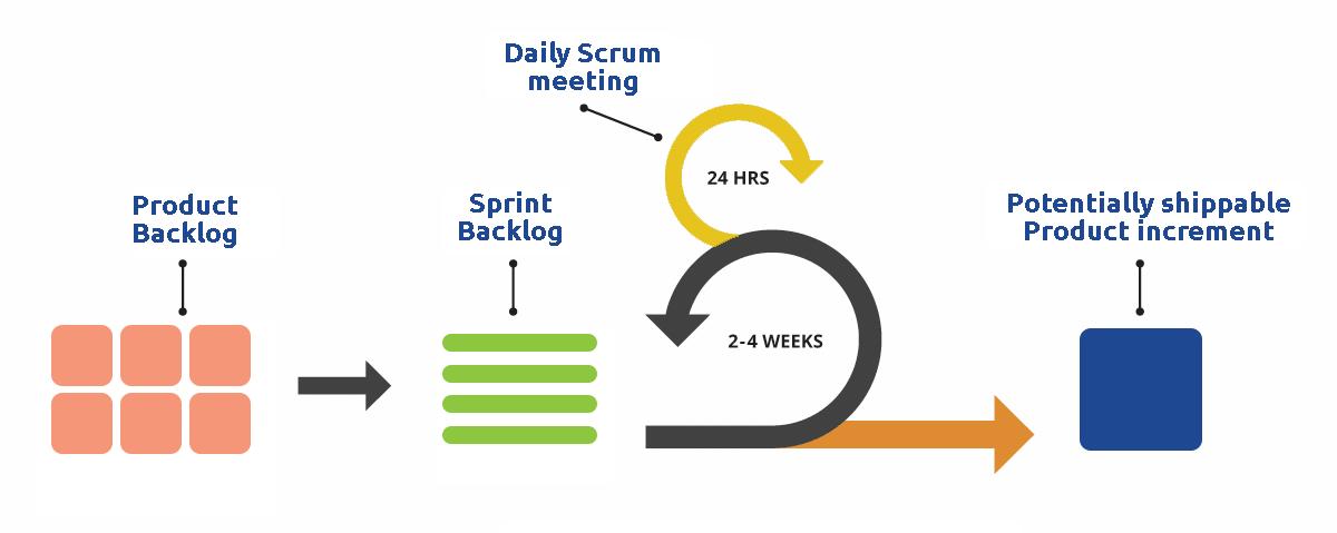 Metodo Scrum
